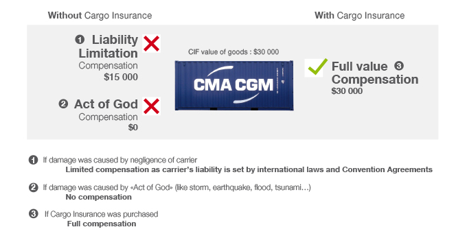 Compensation in case of lost CMA CGM